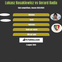 Lukasz Kosakiewicz vs Gerard Badia h2h player stats