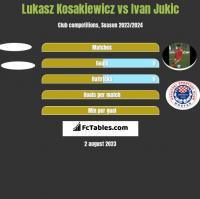 Lukasz Kosakiewicz vs Ivan Jukic h2h player stats