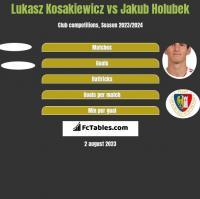 Lukasz Kosakiewicz vs Jakub Holubek h2h player stats