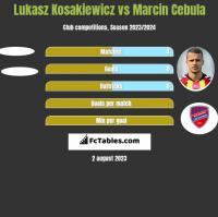 Lukasz Kosakiewicz vs Marcin Cebula h2h player stats