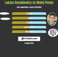 Lukasz Kosakiewicz vs Matej Pucko h2h player stats