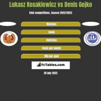 Lukasz Kosakiewicz vs Denis Gojko h2h player stats