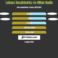Lukasz Kosakiewicz vs Milan Radin h2h player stats