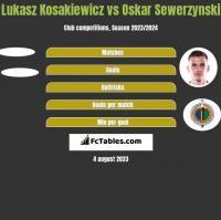 Lukasz Kosakiewicz vs Oskar Sewerzynski h2h player stats