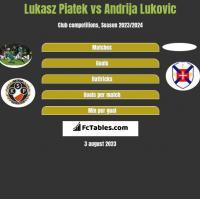 Lukasz Piatek vs Andrija Lukovic h2h player stats