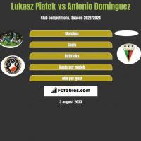 Lukasz Piatek vs Antonio Dominguez h2h player stats