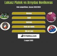 Lukasz Piatek vs Arvydas Novikovas h2h player stats