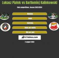 Lukasz Piatek vs Bartlomiej Kalinkowski h2h player stats