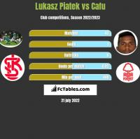 Lukasz Piatek vs Cafu h2h player stats