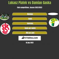 Lukasz Piatek vs Damian Gaska h2h player stats