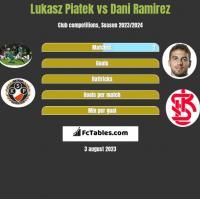 Lukasz Piatek vs Dani Ramirez h2h player stats