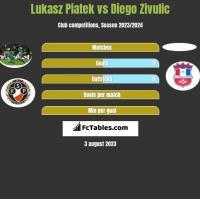 Lukasz Piatek vs Diego Zivulic h2h player stats