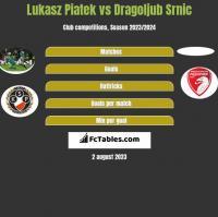 Lukasz Piatek vs Dragoljub Srnic h2h player stats