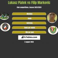 Lukasz Piatek vs Filip Markovic h2h player stats