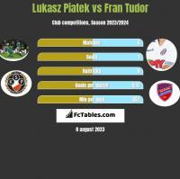 Lukasz Piatek vs Fran Tudor h2h player stats