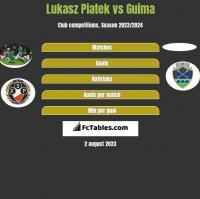 Lukasz Piatek vs Guima h2h player stats