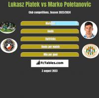 Lukasz Piatek vs Marko Poletanovic h2h player stats