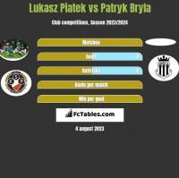 Lukasz Piatek vs Patryk Bryla h2h player stats