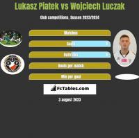 Lukasz Piatek vs Wojciech Luczak h2h player stats