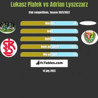 Lukasz Piatek vs Adrian Lyszczarz h2h player stats