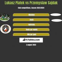 Lukasz Piatek vs Przemyslaw Sajdak h2h player stats
