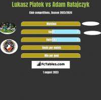 Lukasz Piatek vs Adam Ratajczyk h2h player stats