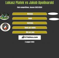Lukasz Piatek vs Jakub Apolinarski h2h player stats