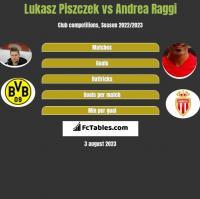 Lukasz Piszczek vs Andrea Raggi h2h player stats