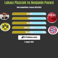 Lukasz Piszczek vs Benjamin Pavard h2h player stats