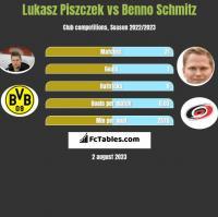 Lukasz Piszczek vs Benno Schmitz h2h player stats