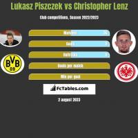 Lukasz Piszczek vs Christopher Lenz h2h player stats