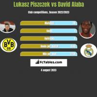 Lukasz Piszczek vs David Alaba h2h player stats