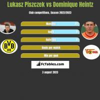 Lukasz Piszczek vs Dominique Heintz h2h player stats