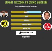 Lukasz Piszczek vs Enrico Valentini h2h player stats
