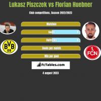 Lukasz Piszczek vs Florian Huebner h2h player stats