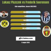 Lukasz Piszczek vs Frederik Soerensen h2h player stats