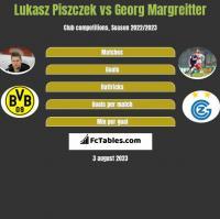 Lukasz Piszczek vs Georg Margreitter h2h player stats