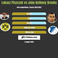 Lukasz Piszczek vs John Anthony Brooks h2h player stats