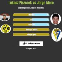 Lukasz Piszczek vs Jorge Mere h2h player stats