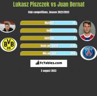 Lukasz Piszczek vs Juan Bernat h2h player stats