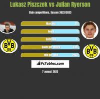 Lukasz Piszczek vs Julian Ryerson h2h player stats