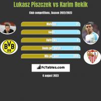 Lukasz Piszczek vs Karim Rekik h2h player stats
