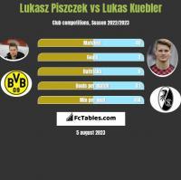 Lukasz Piszczek vs Lukas Kuebler h2h player stats