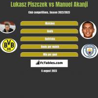Lukasz Piszczek vs Manuel Akanji h2h player stats
