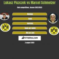 Lukasz Piszczek vs Marcel Schmelzer h2h player stats