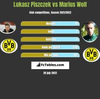 Lukasz Piszczek vs Marius Wolf h2h player stats