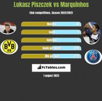 Lukasz Piszczek vs Marquinhos h2h player stats