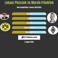 Lukasz Piszczek vs Marvin Friedrich h2h player stats