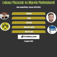 Lukasz Piszczek vs Marvin Plattenhardt h2h player stats