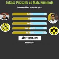 Lukasz Piszczek vs Mats Hummels h2h player stats